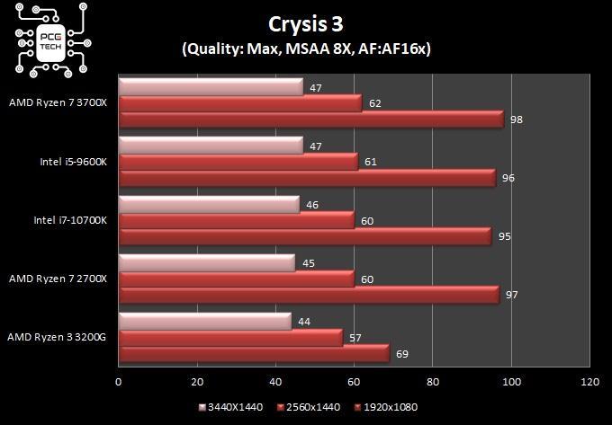 benchmark intel i7 10700k crysis 3