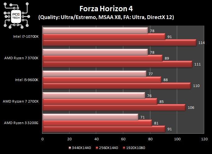 benchmark intel i7 10700k forza horizon 4