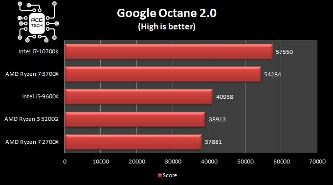 benchmark intel i7 10700k google octane