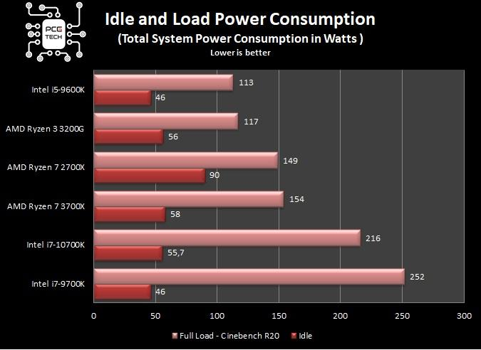benchmark intel i7 10700k idle and load power consumption