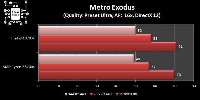 benchmark intel i7 10700k metro exodus