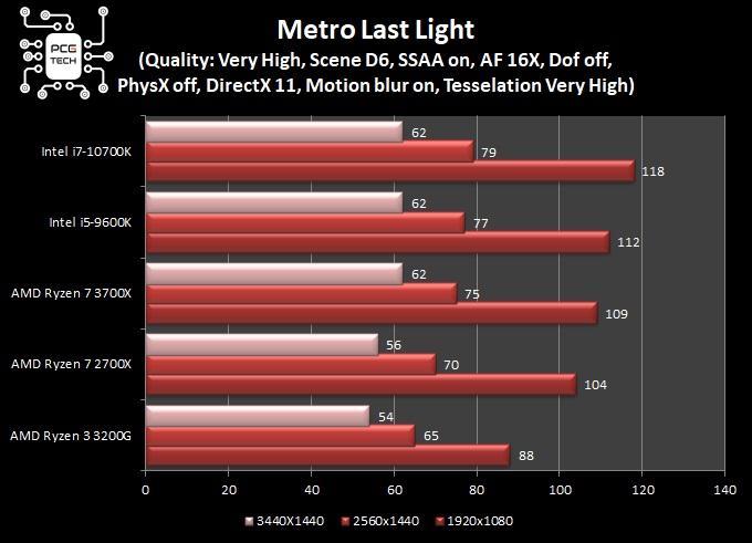 benchmark intel i7 10700k metro last light