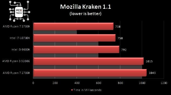 benchmark intel i7 10700k mozilla kraken