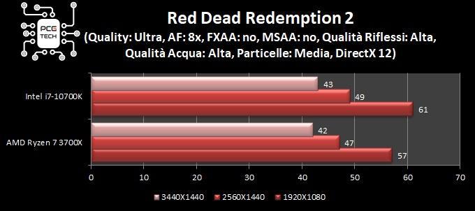 benchmark intel i7 10700k red dead redemption 2