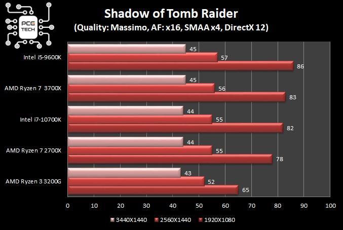 benchmark intel i7 10700k shadow of tomb raider