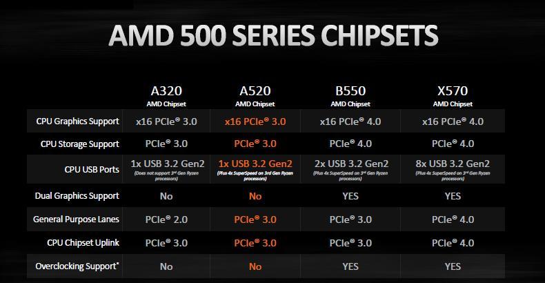 chipset amd a520 a320 x570 b550