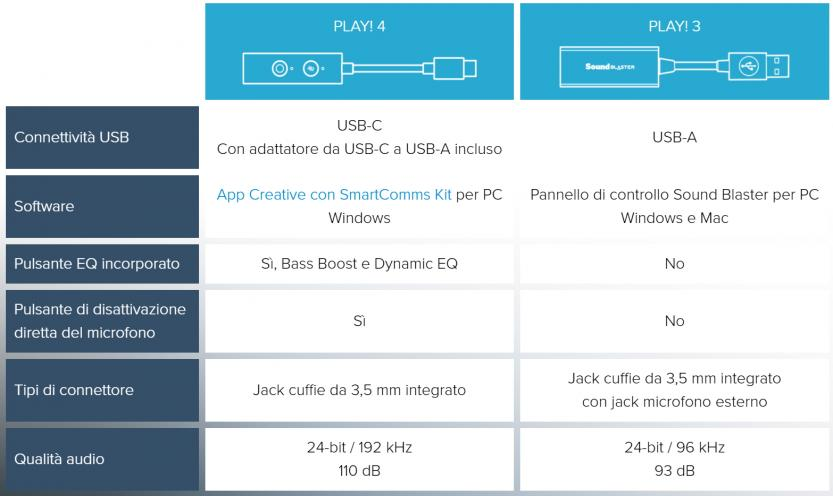 creative sound blaster play 4 vs play 3