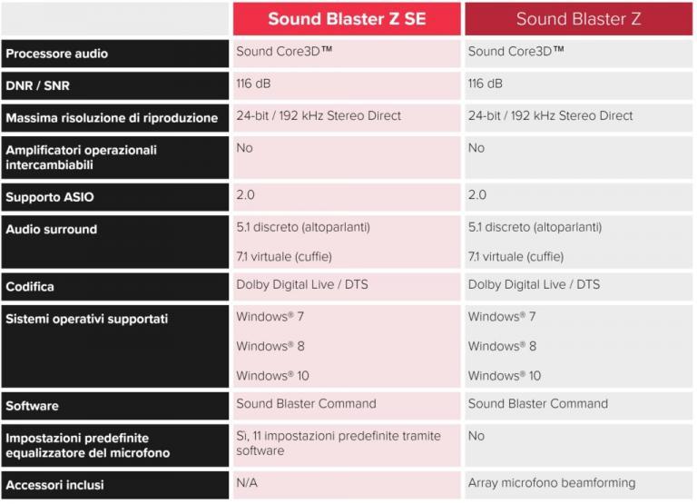 creative sound blaster z se vs sound blaster z