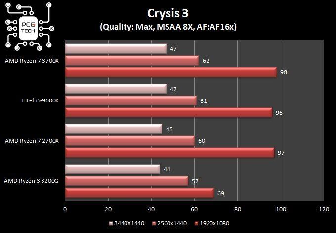 grafici comparativi test in game Crysis 3 dx11