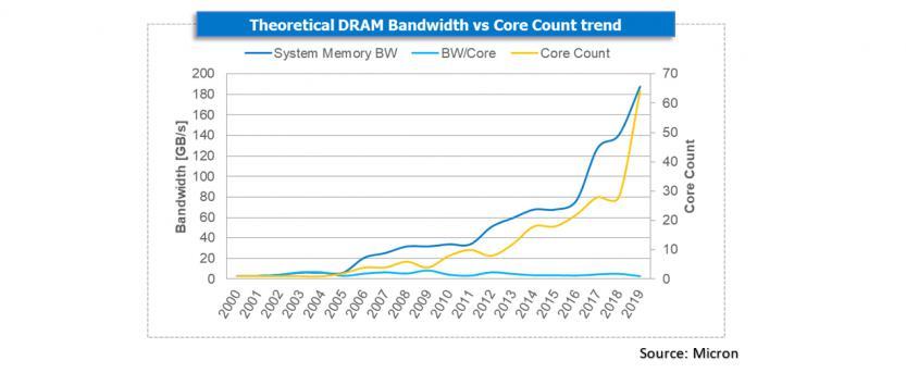 ddr4 vs ddr5 dram bendwidth vs core trend