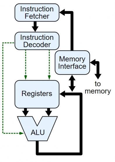 diagramma funzionamento cpu