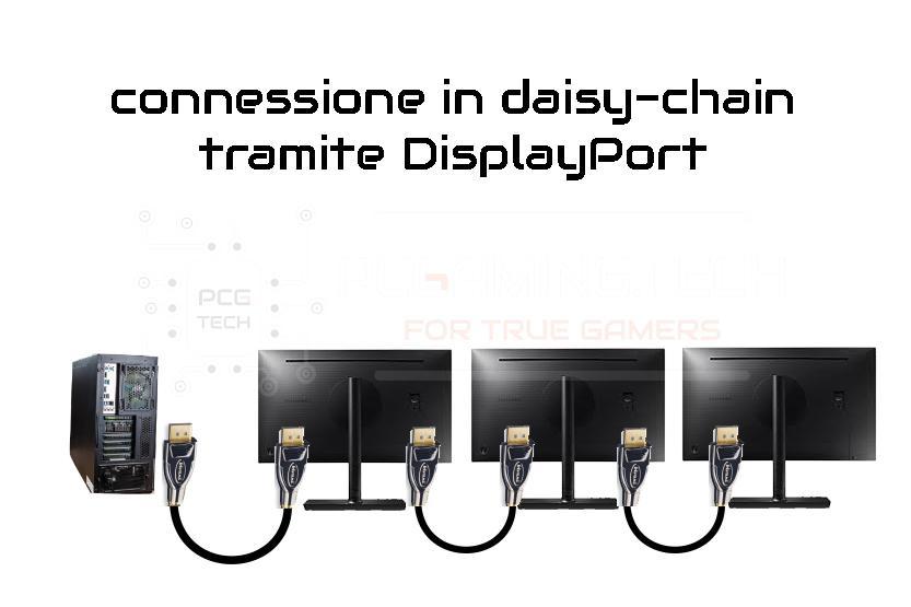 DisplayPort Daisy-chain connessione