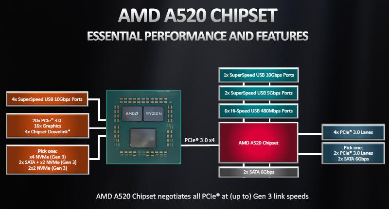 feature and performance chipset amd a520 for ryzen 3000 ryzen 4000