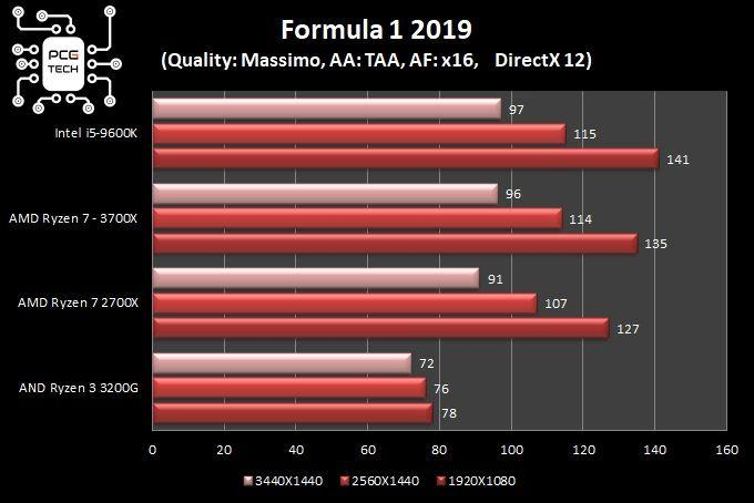 grafici comparativi test in game F1 2019 dx12