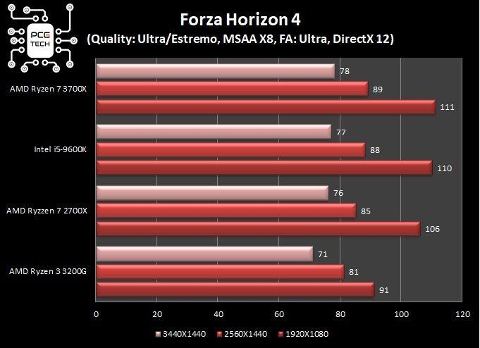 grafici comparativi test in game Forza Horizon 4 dx12