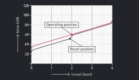 grafico attuazione cherry mx black