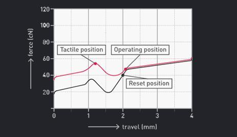 grafico attuazione cherry mx brown