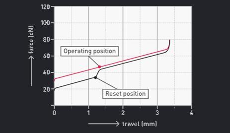 grafico attuazione cherry mx speed silver