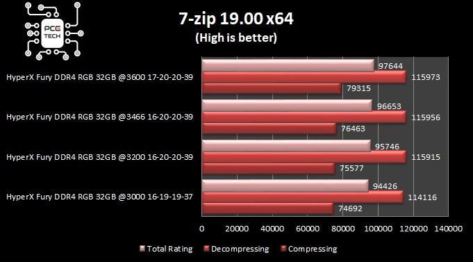 hyperx fury ddr4 32 gb 3200 mhz 7 zip benchmark