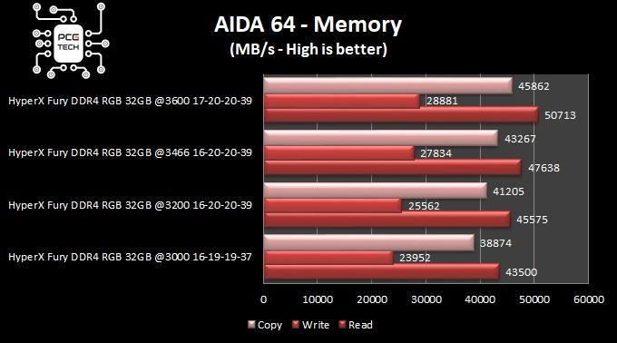 hyperx fury ddr4 32 gb 3200 mhz aida64 memory benchmark