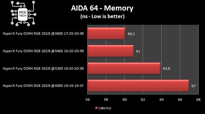 hyperx fury ddr4 32 gb 3200 mhz aida64 memory latency benchmark