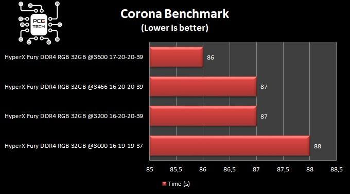 hyperx fury ddr4 32 gb 3200 mhz corona benchmark