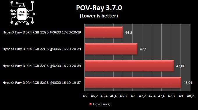 hyperx fury ddr4 32 gb 3200 mhz pov ray benchmark