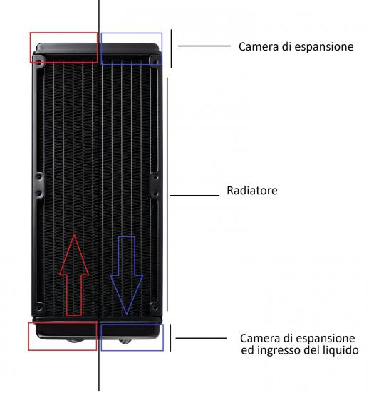 installazione radiatore pc gaming