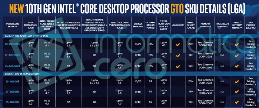 Intel Core i9-10900KF, i7-10700KF e i5-10600KF Leak 10 th generation