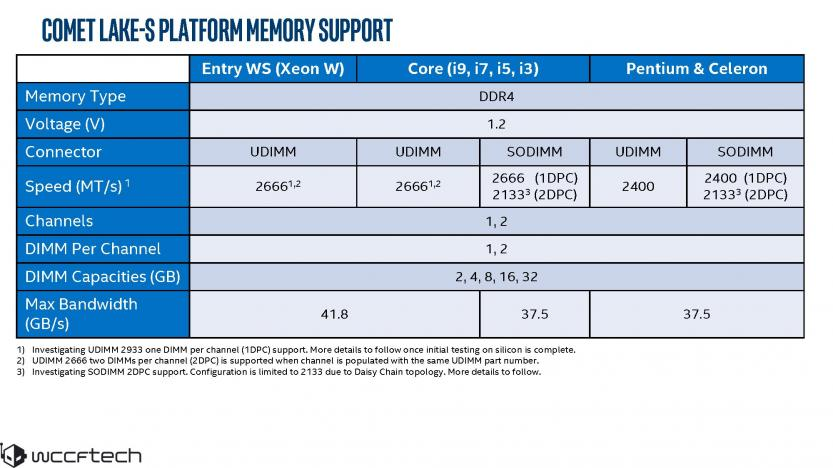Intel Comet Lake-S memory support ddr4-2666