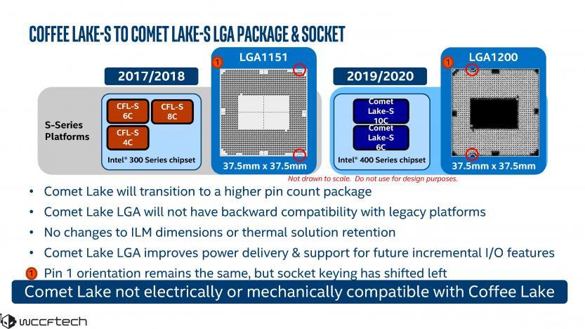 Intel socket LGA 1200 vs LGA 1151