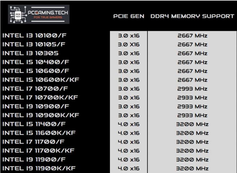 intel cpu memory support