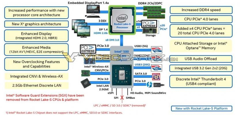 INTEL Rocket lake-s schema features
