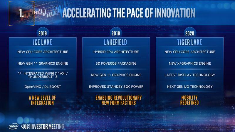Intel tiger lake mobiliy redefined roadmap