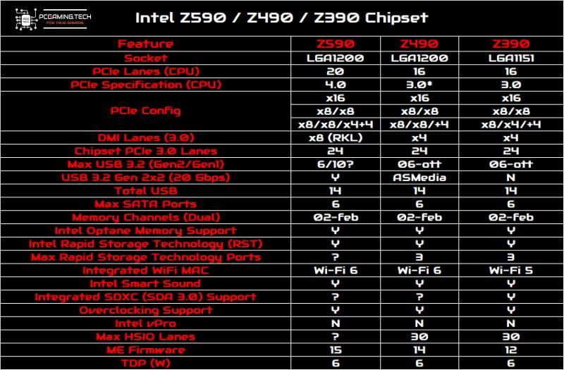 intel z590 vs z490 vs z390