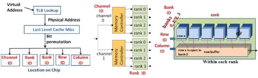 memory ddr4 single dual rank