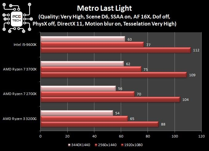 grafici comparativi test in game Metro Last Light dx11