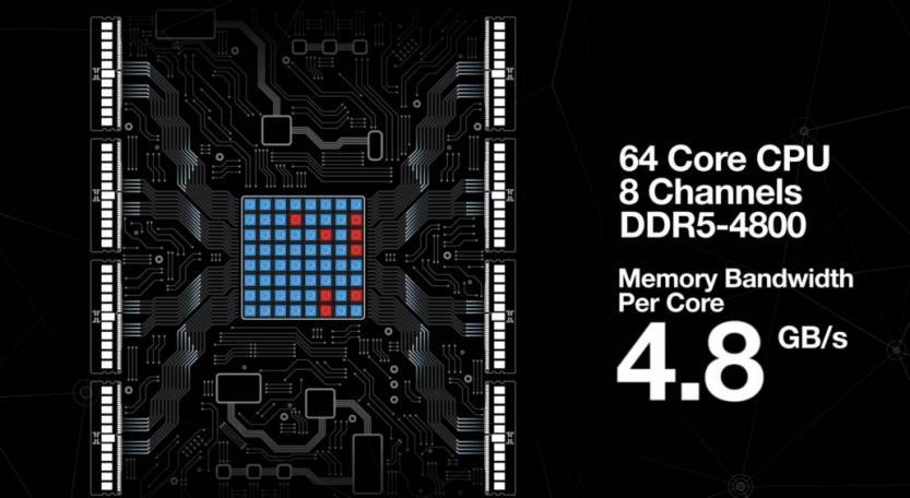 micron ddr5 memory 64core cpu