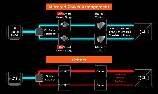 msi extreme power design