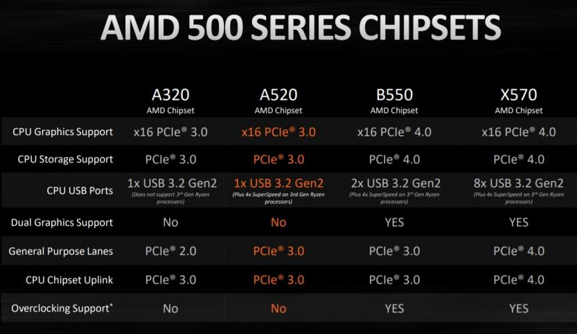 motherboard chipset amd b400 a520 b550 x570