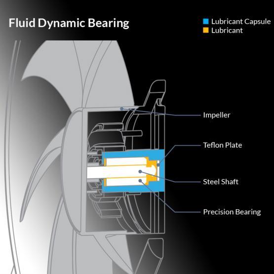 motore ventola arctic bionix p120 a rgb