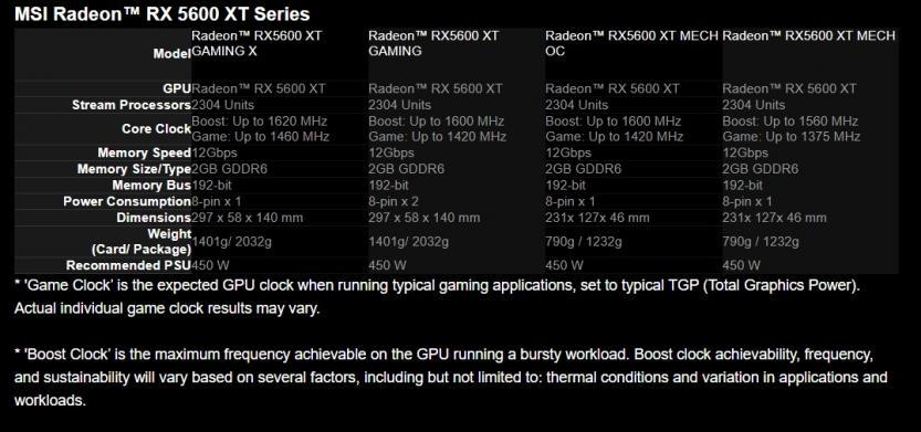 MSI Radeon RX 5600 XT tabella specifiche di tutte le soluzioni