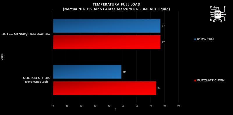 Noctua NH-D15 vs Antec Mercury RGB 360