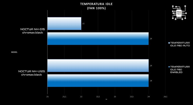Noctua NH-D15 idle 100% fan
