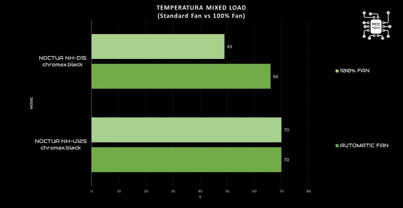Noctua NH-D15 mixed load 100% fan