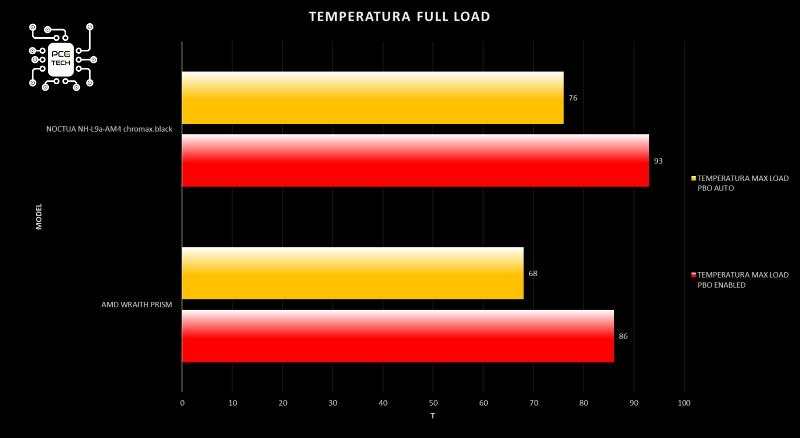 Noctua NH-L9a-AM4 chromax black installazione nh-l9a-am4 grafico temperatura full load