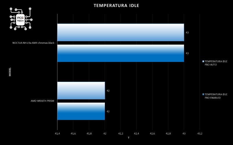 Noctua NH-L9a-AM4 chromax black installazione nh-l9a-am4 grafico temperatura idle