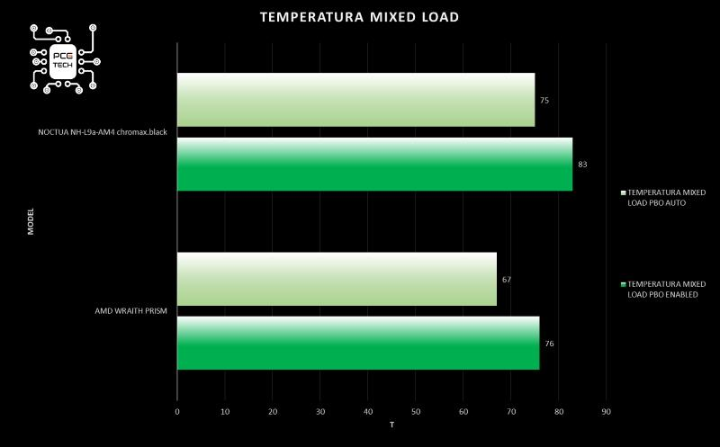 Noctua NH-L9a-AM4 chromax black installazione nh-l9a-am4 grafico temperatura mixed load