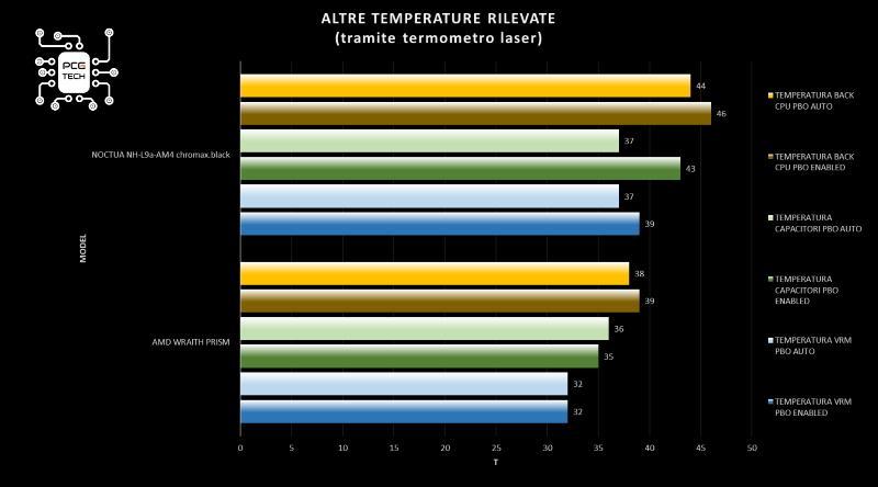 Noctua NH-L9a-AM4 chromax black installazione nh-l9a-am4 grafico temperatura altra componentistica