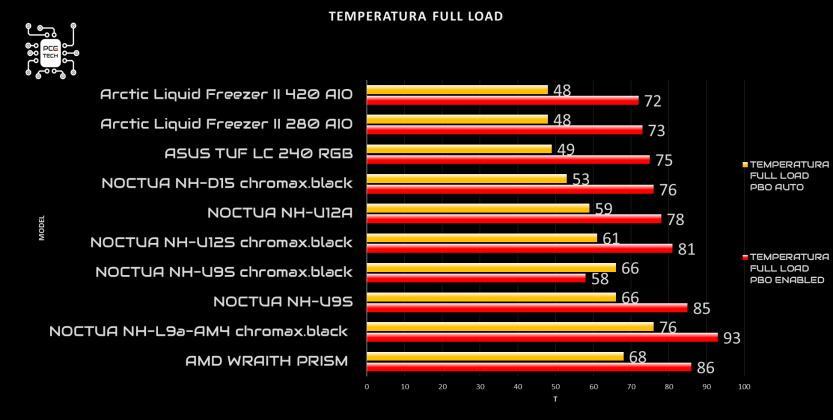 noctua nh u9s chromax black full load